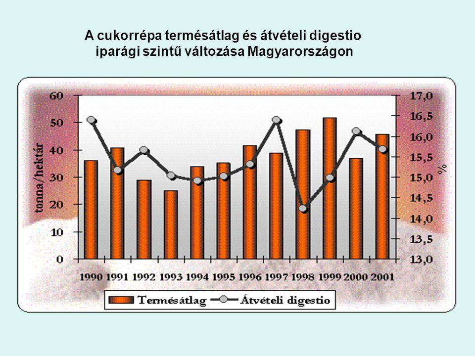 A cukorrépa termésátlag és átvételi digestio iparági szintű változása Magyarországon