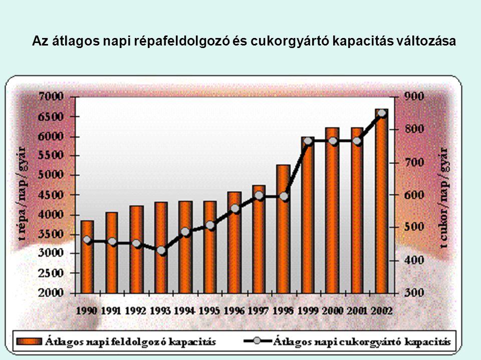 Az átlagos napi répafeldolgozó és cukorgyártó kapacitás változása