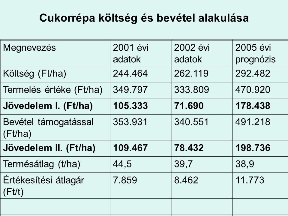 Cukorrépa költség és bevétel alakulása