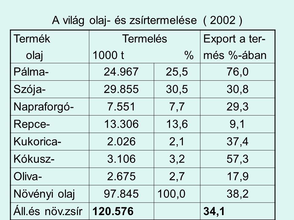 A világ olaj- és zsírtermelése ( 2002 )