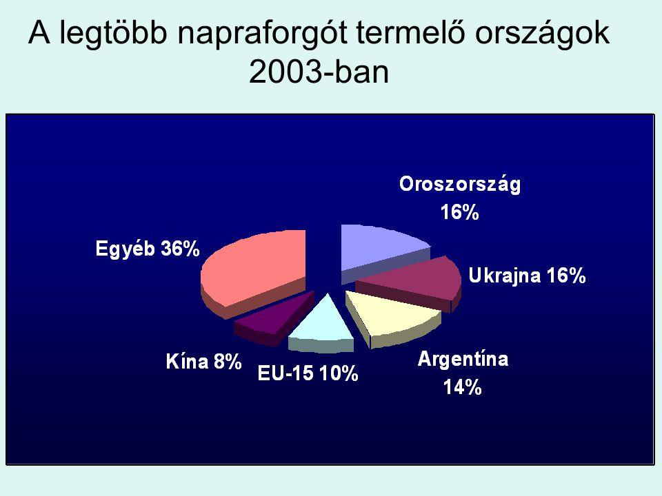 A legtöbb napraforgót termelő országok 2003-ban