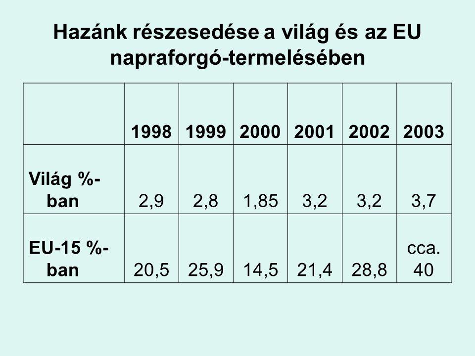 Hazánk részesedése a világ és az EU napraforgó-termelésében