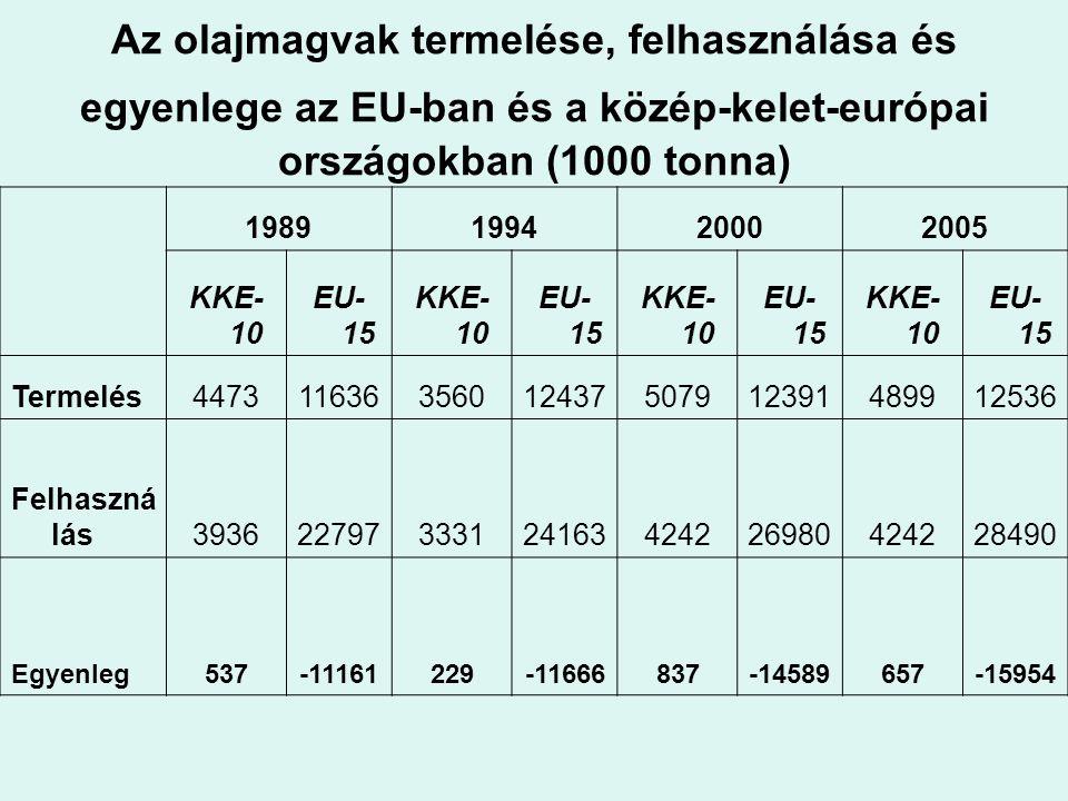 Az olajmagvak termelése, felhasználása és egyenlege az EU-ban és a közép-kelet-európai országokban (1000 tonna)