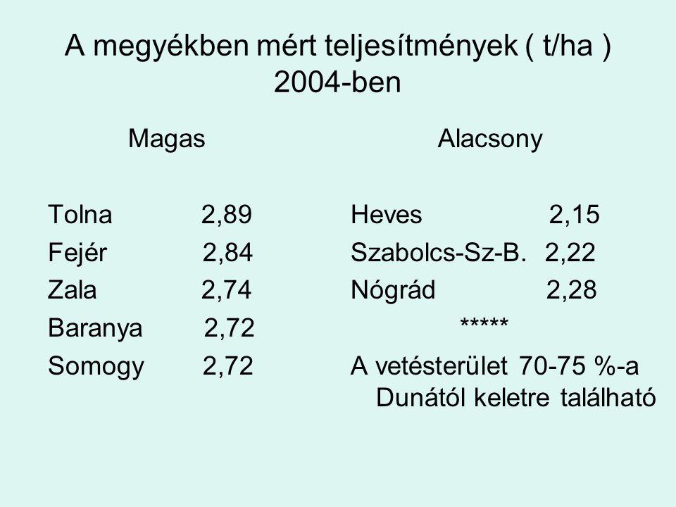 A megyékben mért teljesítmények ( t/ha ) 2004-ben