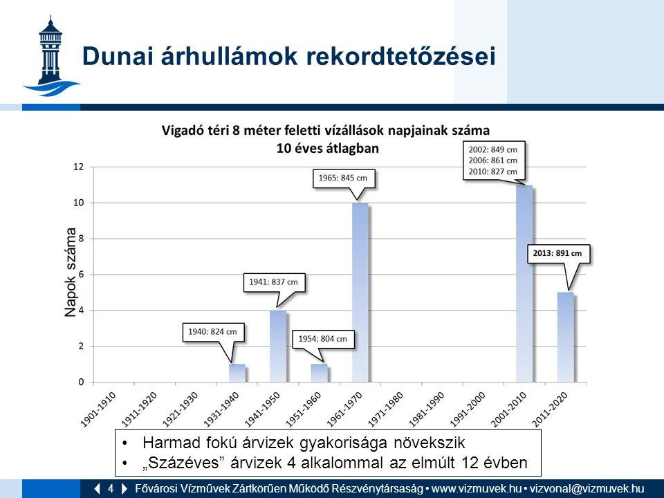 Dunai árhullámok rekordtetőzései