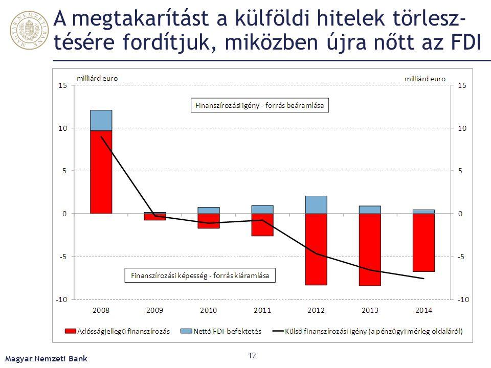 A megtakarítást a külföldi hitelek törlesz-tésére fordítjuk, miközben újra nőtt az FDI