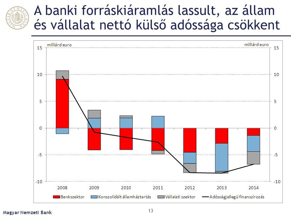 A banki forráskiáramlás lassult, az állam és vállalat nettó külső adóssága csökkent