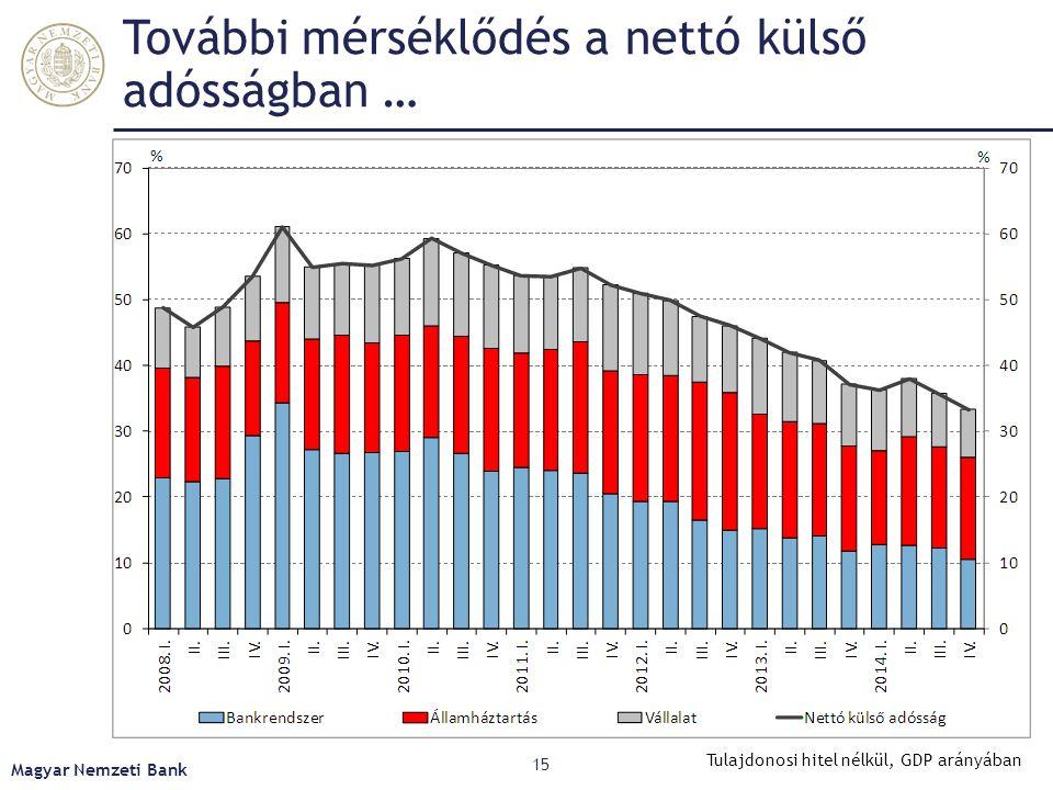 További mérséklődés a nettó külső adósságban …