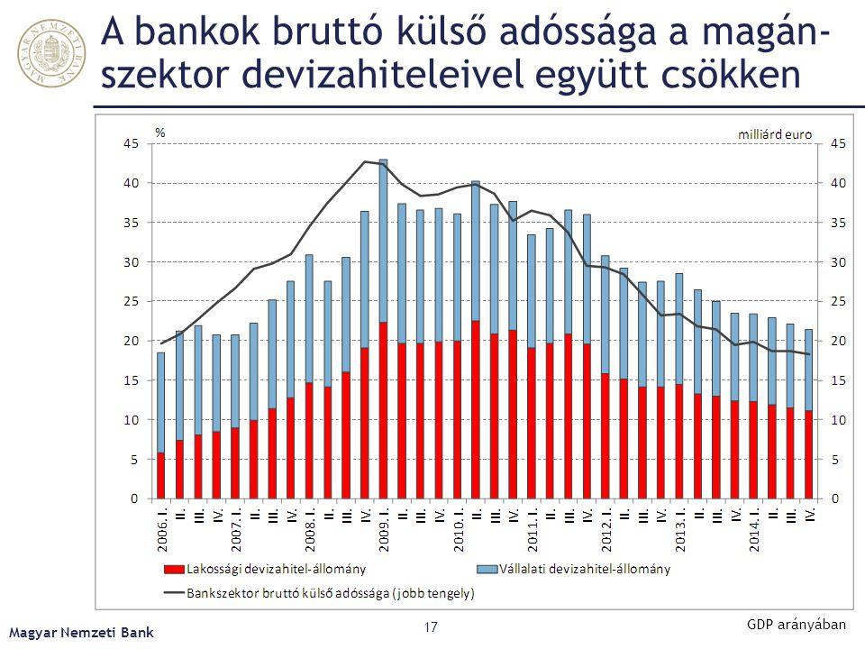 A bankok bruttó külső adóssága a magán-szektor devizahiteleivel együtt csökken