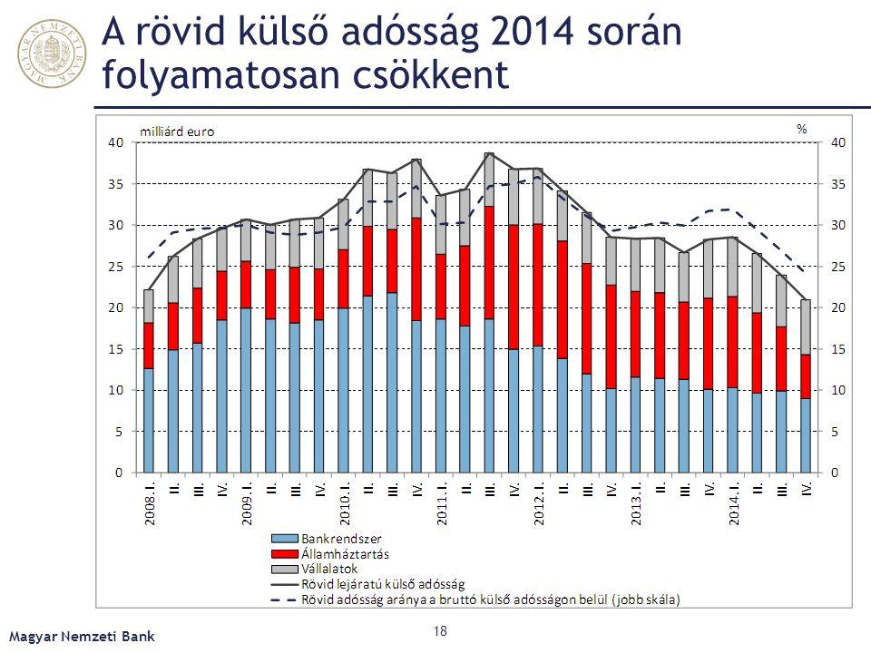 A rövid külső adósság 2014 során folyamatosan csökkent