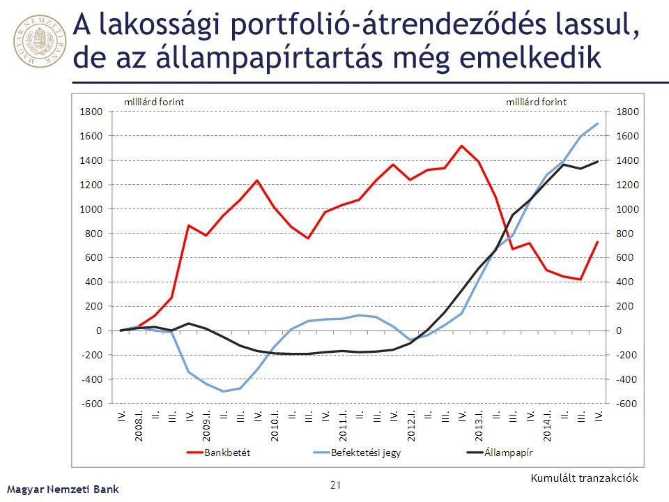 A lakossági portfolió-átrendeződés lassul, de az állampapírtartás még emelkedik