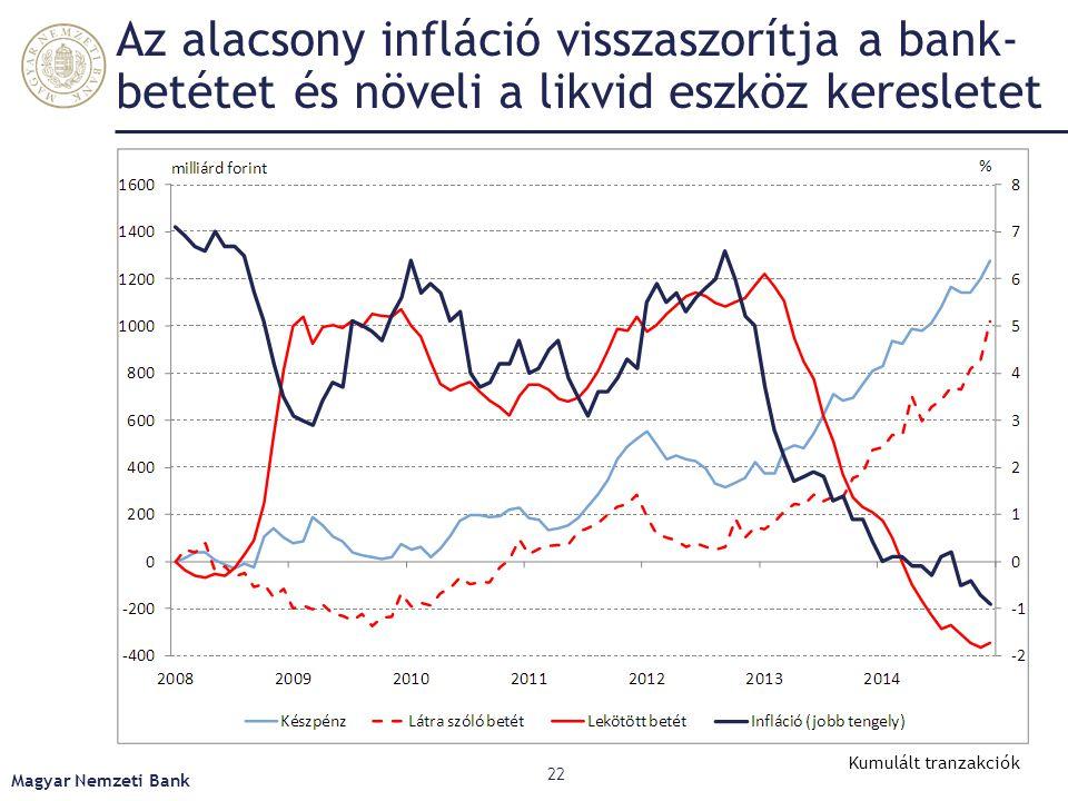 Az alacsony infláció visszaszorítja a bank-betétet és növeli a likvid eszköz keresletet