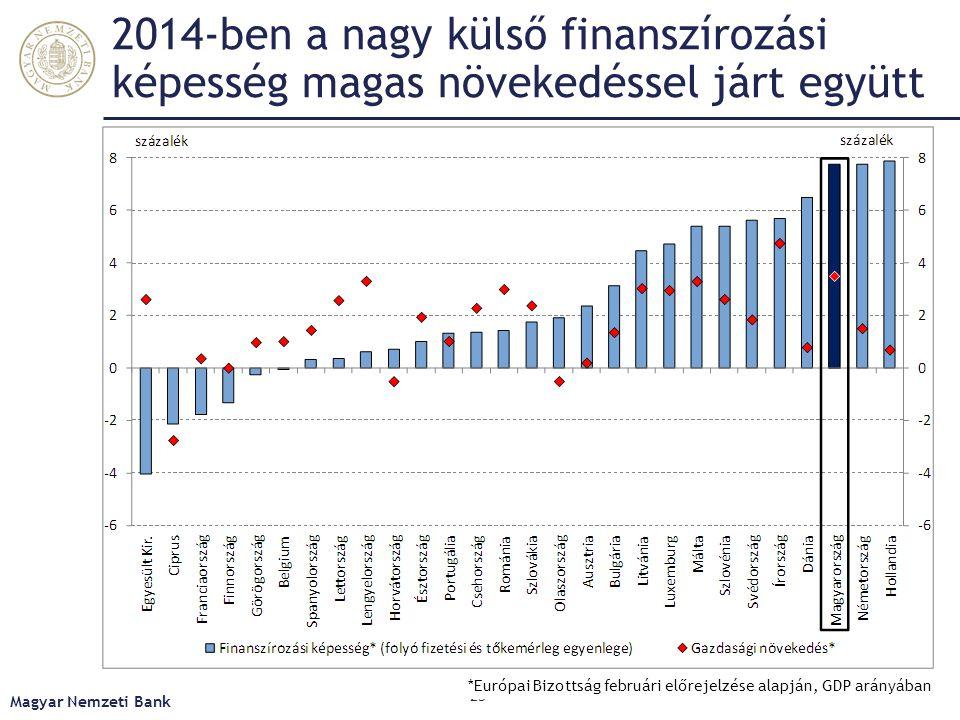 2014-ben a nagy külső finanszírozási képesség magas növekedéssel járt együtt