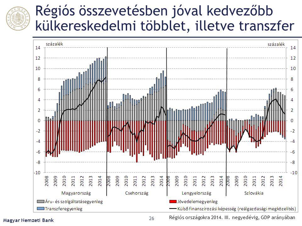 Régiós összevetésben jóval kedvezőbb külkereskedelmi többlet, illetve transzfer