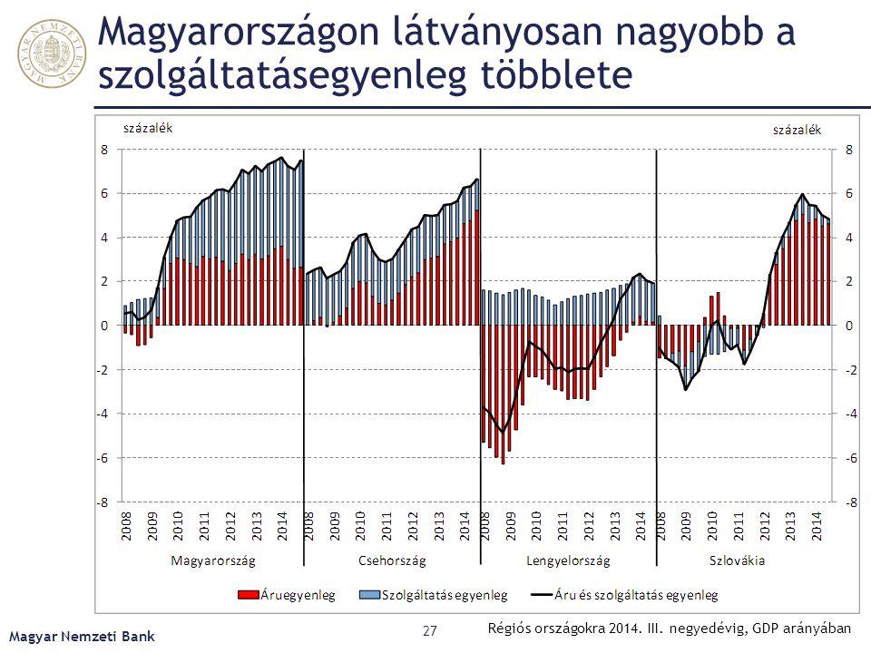 Magyarországon látványosan nagyobb a szolgáltatásegyenleg többlete