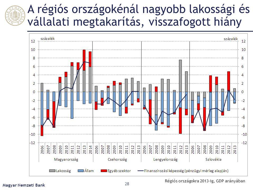 A régiós országokénál nagyobb lakossági és vállalati megtakarítás, visszafogott hiány