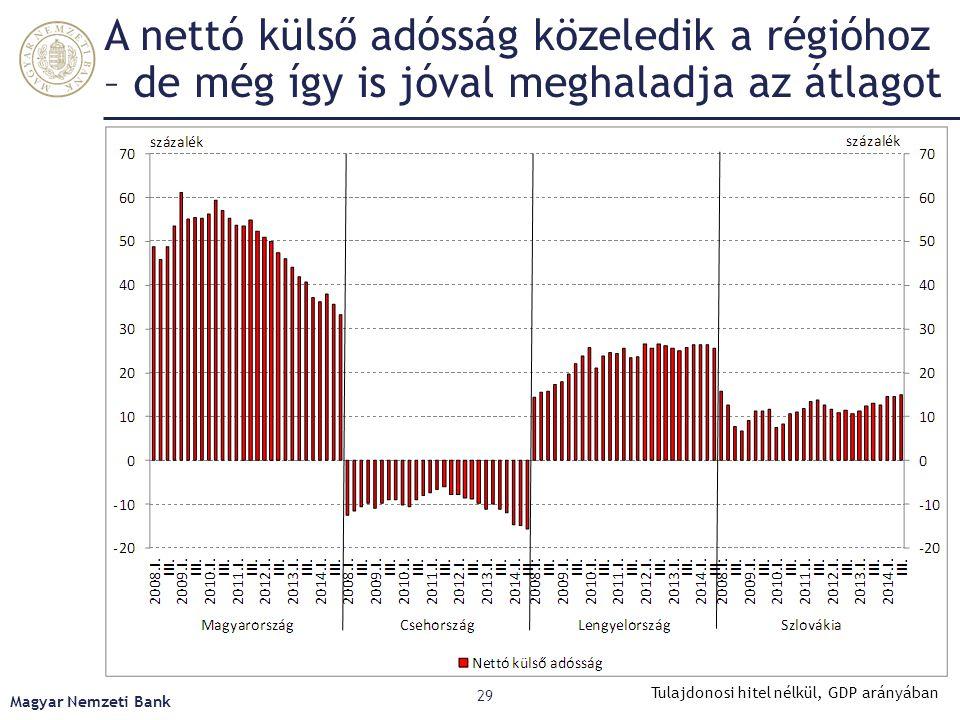 A nettó külső adósság közeledik a régióhoz – de még így is jóval meghaladja az átlagot