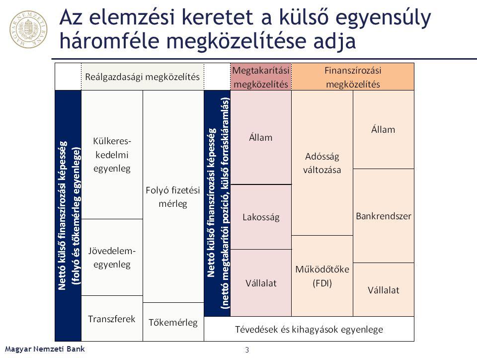Az elemzési keretet a külső egyensúly háromféle megközelítése adja