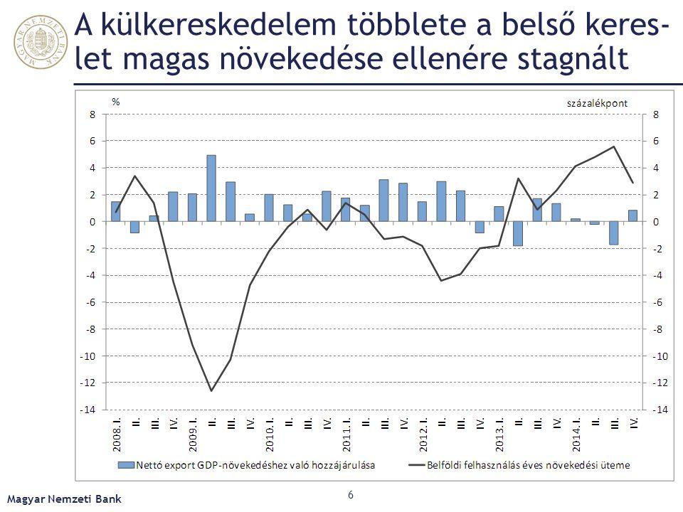 A külkereskedelem többlete a belső keres-let magas növekedése ellenére stagnált