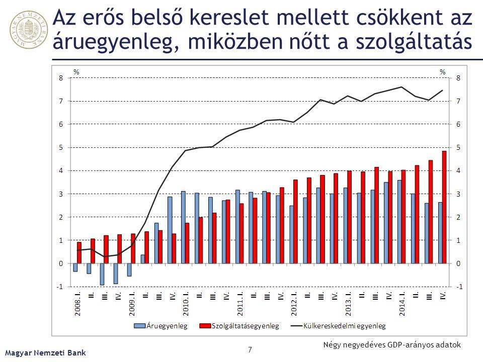 Az erős belső kereslet mellett csökkent az áruegyenleg, miközben nőtt a szolgáltatás