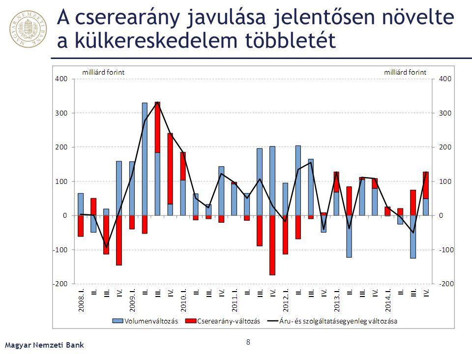 A cserearány javulása jelentősen növelte a külkereskedelem többletét