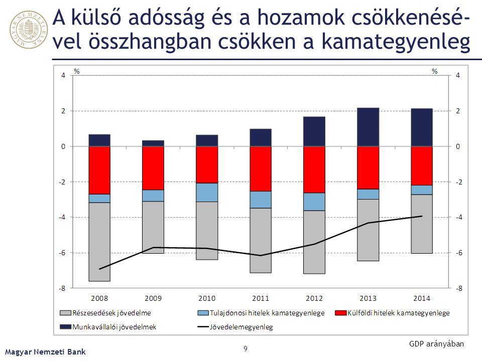 A külső adósság és a hozamok csökkenésé-vel összhangban csökken a kamategyenleg