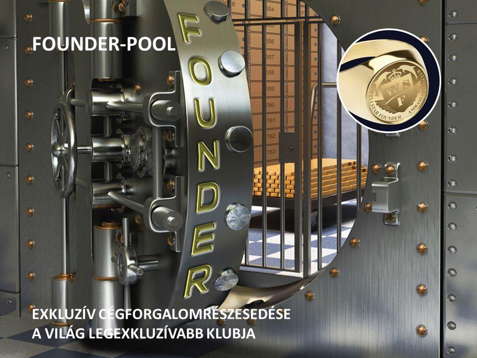 FOUNDER-POOL EXKLUZÍV CÉGFORGALOMRÉSZESEDÉSE