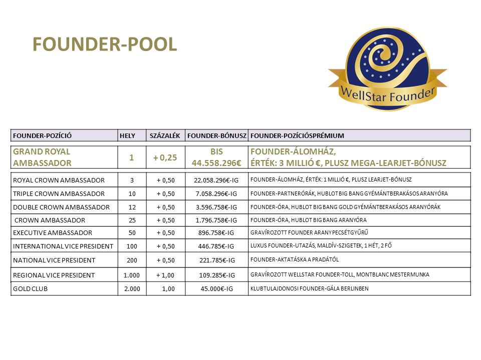 FOUNDER-POOL GRAND ROYAL AMBASSADOR 1 + 0,25 BIS 44.558.296€