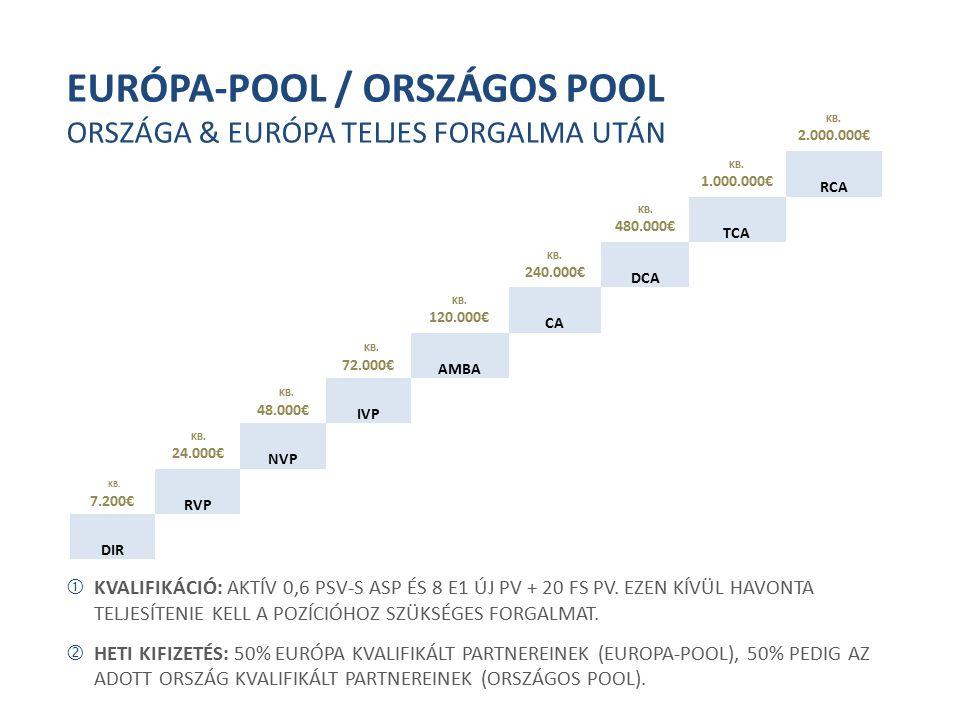 EURÓPA-POOL / ORSZÁGOS POOL ORSZÁGA & EURÓPA TELJES FORGALMA UTÁN