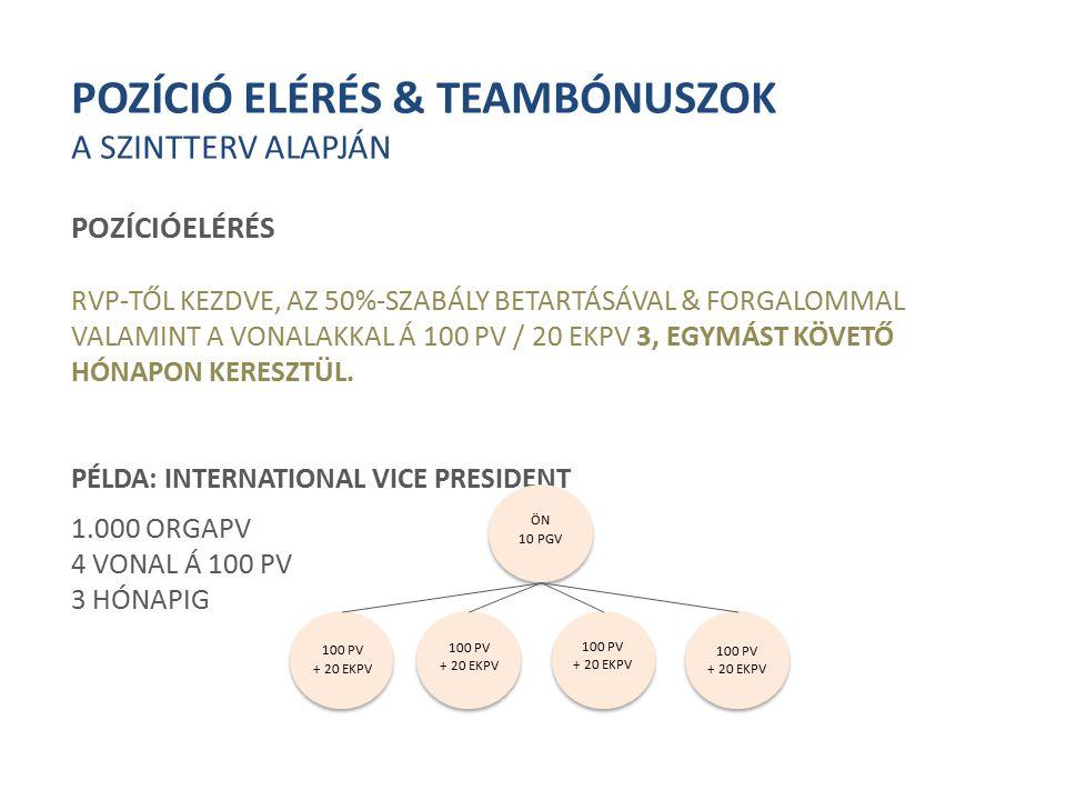 POZÍCIÓ ELÉRÉS & TEAMBÓNUSZOK