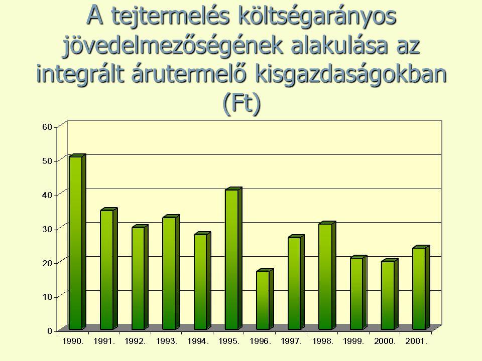 A tejtermelés költségarányos jövedelmezőségének alakulása az integrált árutermelő kisgazdaságokban (Ft)