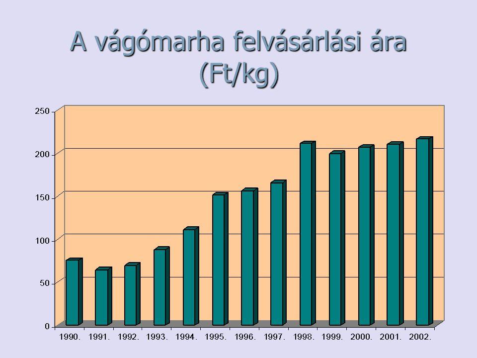 A vágómarha felvásárlási ára (Ft/kg)