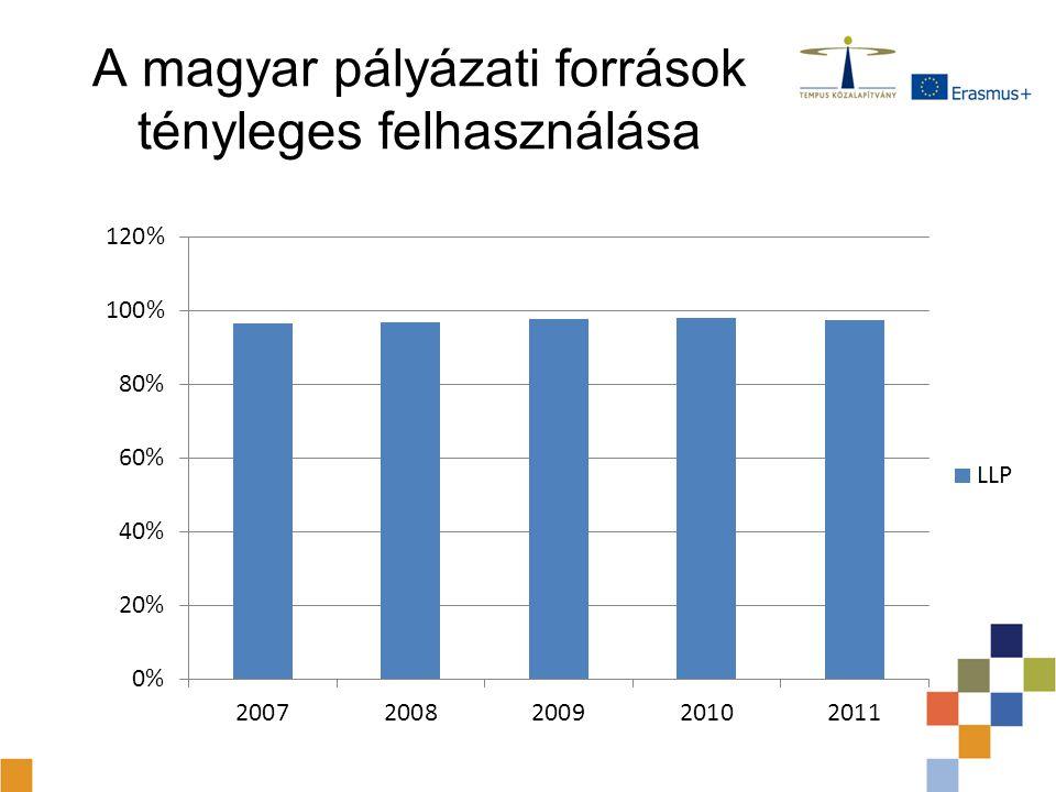 A magyar pályázati források tényleges felhasználása