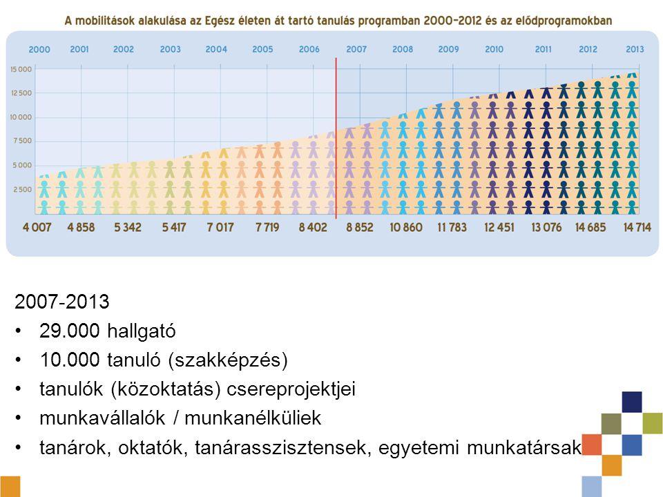 2007-2013 29.000 hallgató. 10.000 tanuló (szakképzés) tanulók (közoktatás) csereprojektjei. munkavállalók / munkanélküliek.