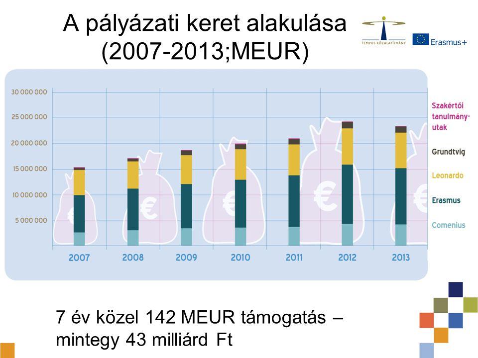 A pályázati keret alakulása (2007-2013;MEUR)
