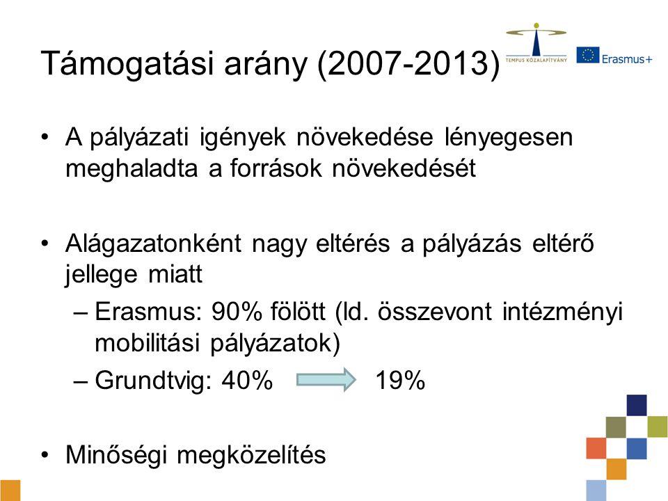 Támogatási arány (2007-2013) A pályázati igények növekedése lényegesen meghaladta a források növekedését.