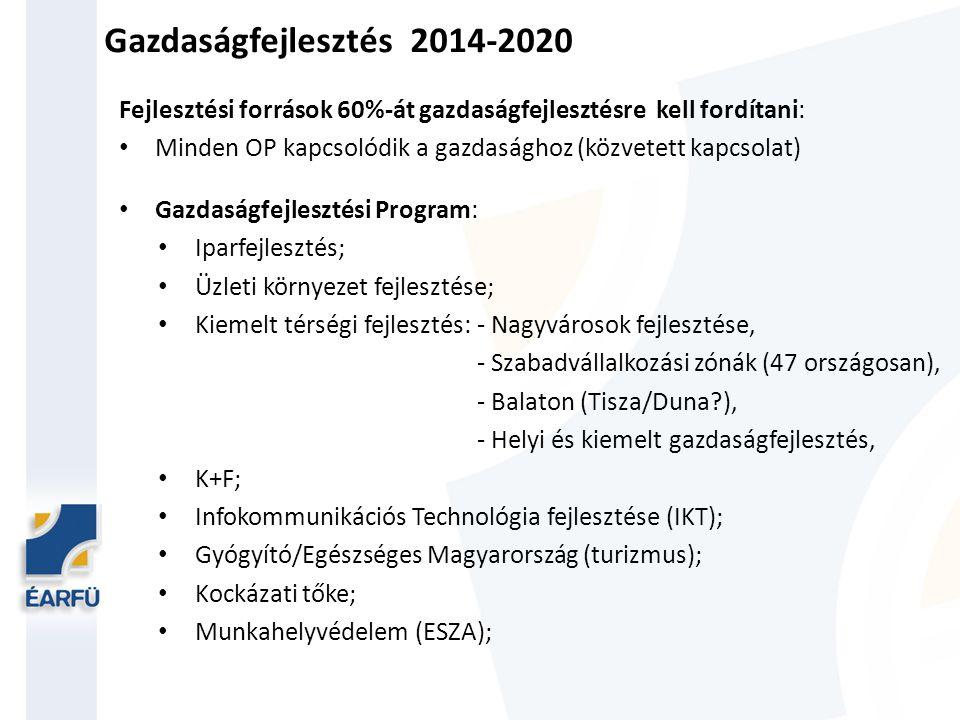 Gazdaságfejlesztés 2014-2020 Fejlesztési források 60%-át gazdaságfejlesztésre kell fordítani: