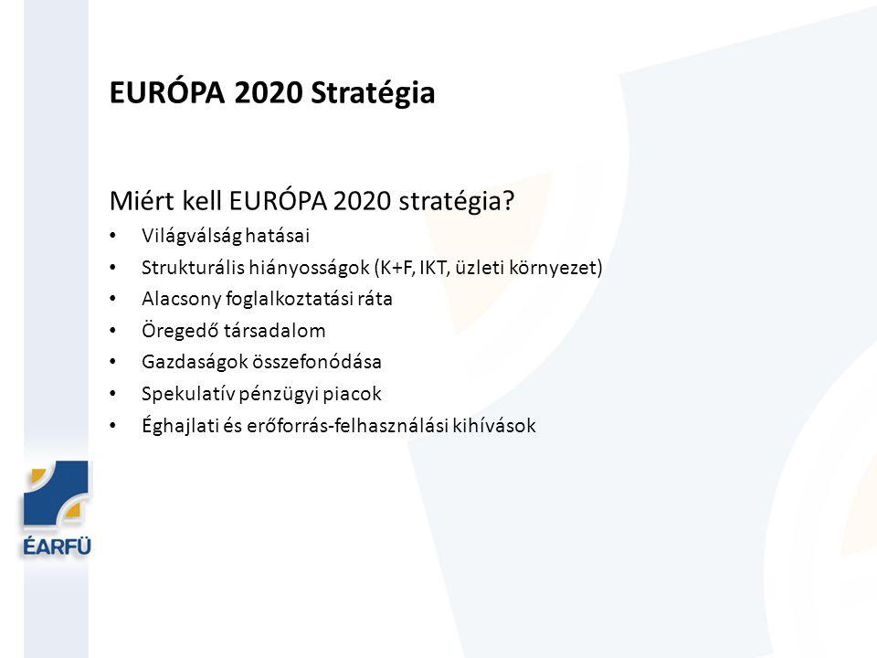 EURÓPA 2020 Stratégia Miért kell EURÓPA 2020 stratégia
