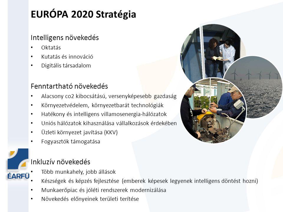 EURÓPA 2020 Stratégia Intelligens növekedés Fenntartható növekedés