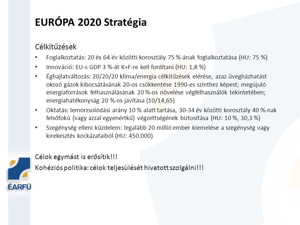EURÓPA 2020 Stratégia Célkitűzések Célok egymást is erősítik!!!