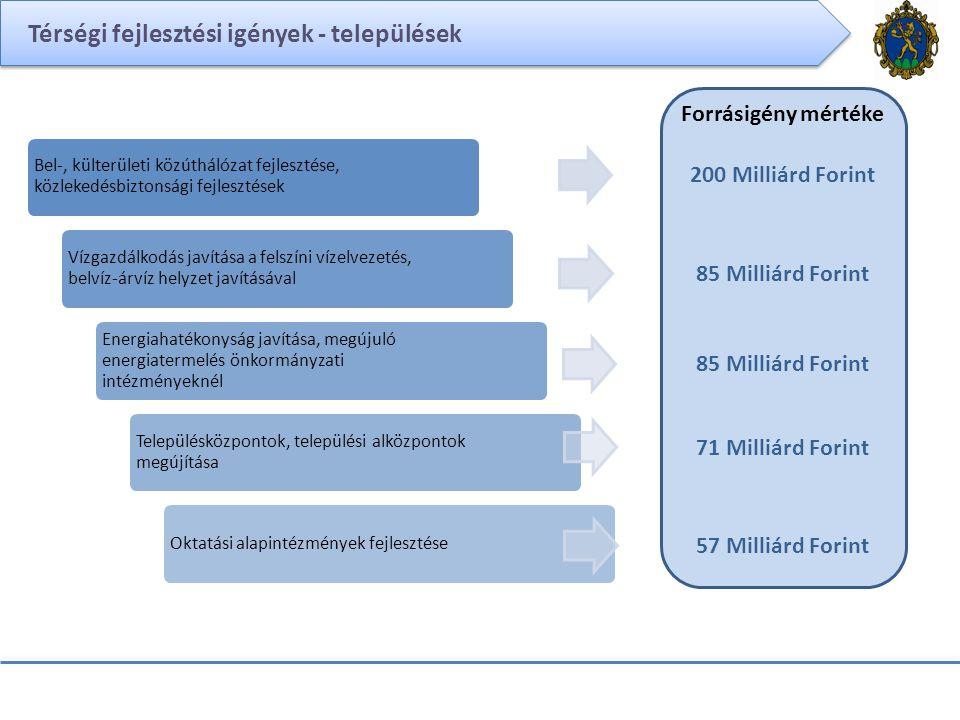 Térségi fejlesztési igények - települések