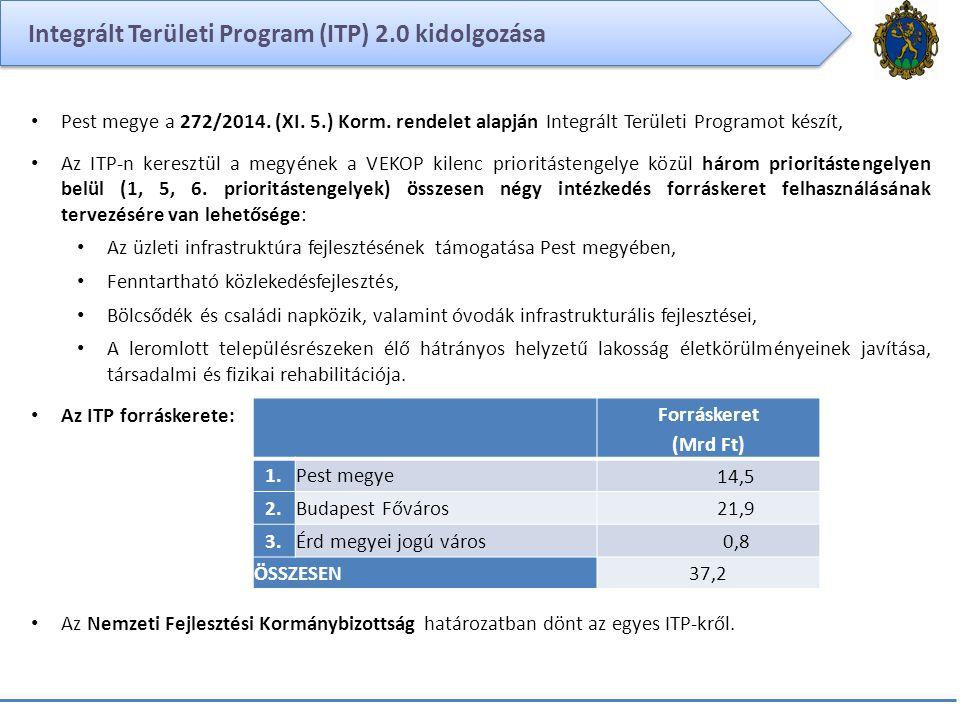 Integrált Területi Program (ITP) 2.0 kidolgozása