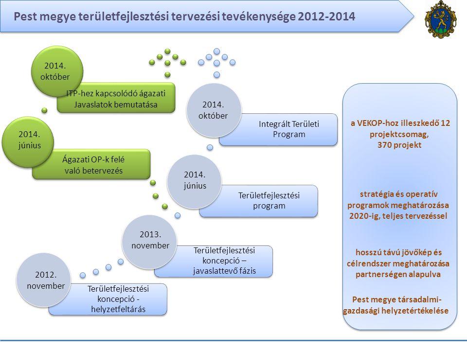 Pest megye területfejlesztési tervezési tevékenysége 2012-2014