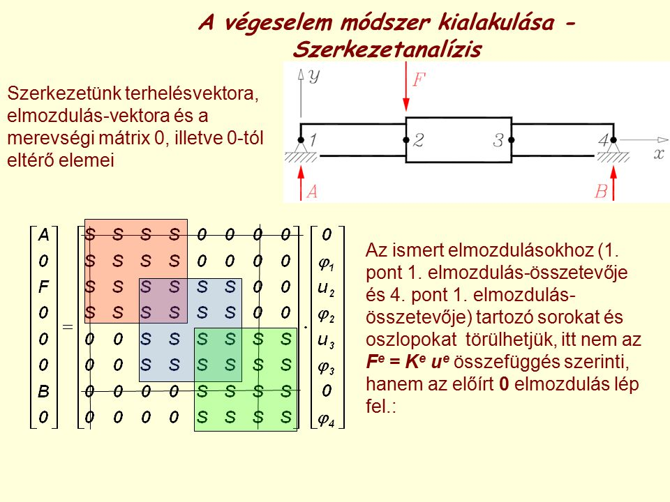 A végeselem módszer kialakulása - Szerkezetanalízis
