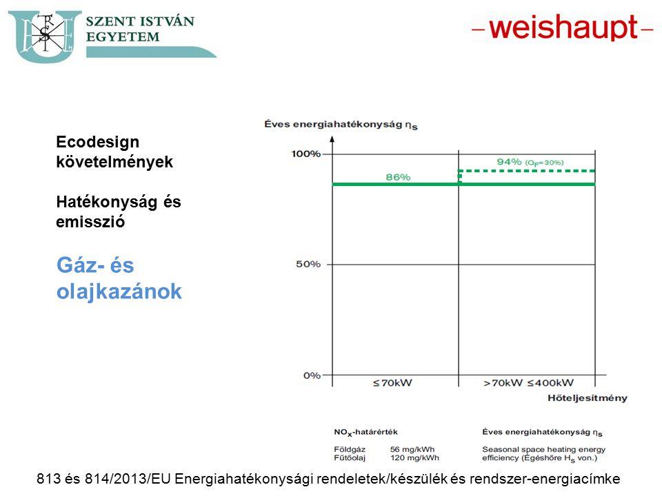 Gáz- és olajkazánok Ecodesign követelmények Hatékonyság és emisszió