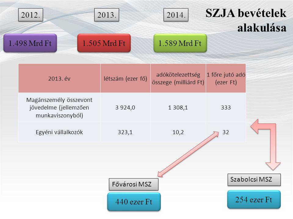 SZJA bevételek alakulása 2012. 2013. 2014. 1.498 Mrd Ft 1.505 Mrd Ft