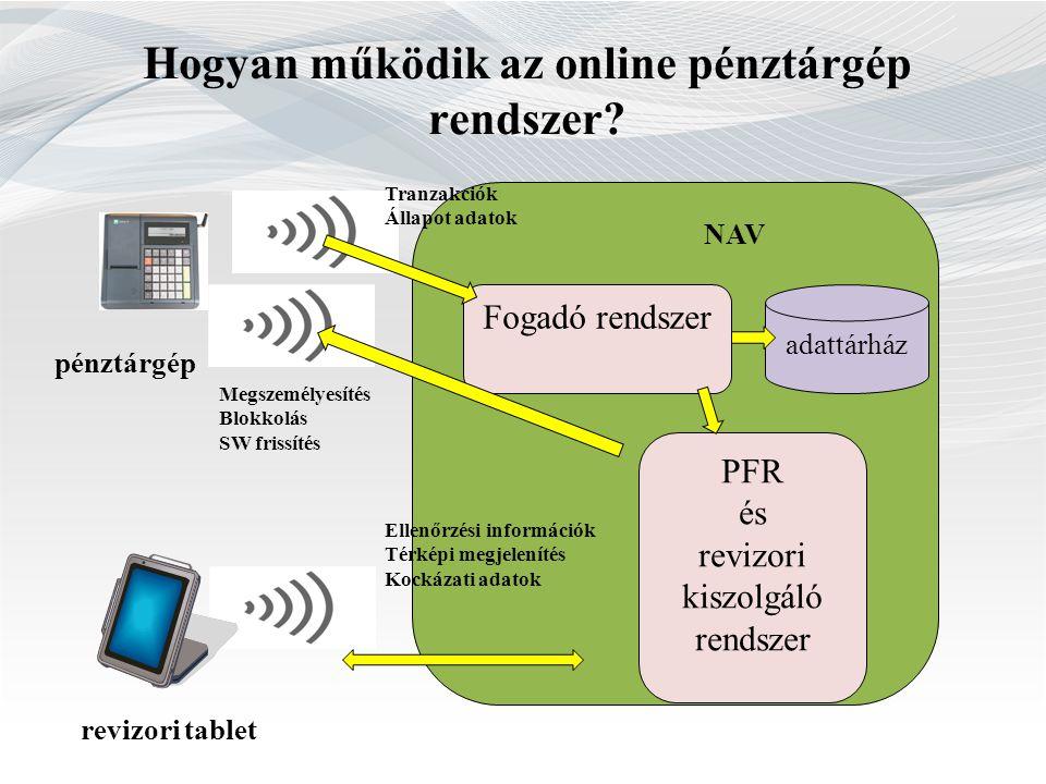 Hogyan működik az online pénztárgép rendszer