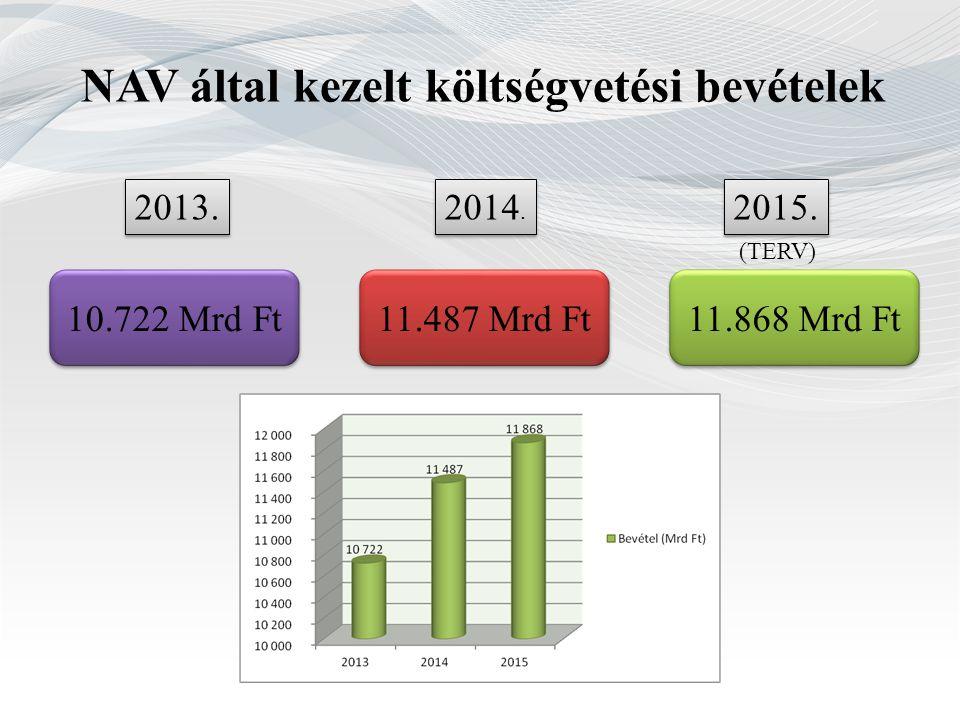 NAV által kezelt költségvetési bevételek