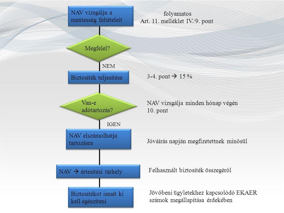 NAV vizsgálja a mentesség feltételeit folyamatos