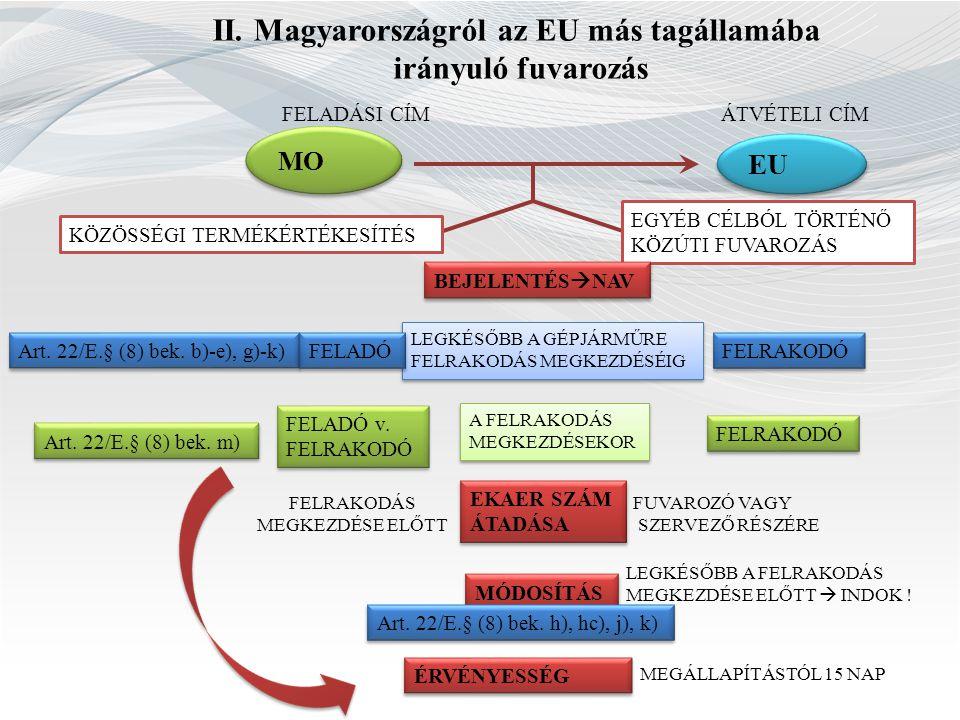 II. Magyarországról az EU más tagállamába